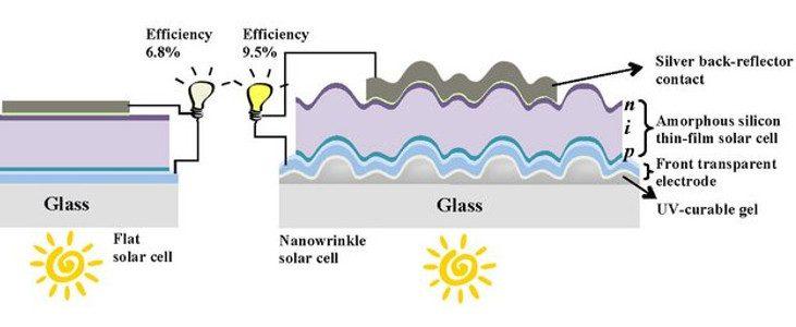 Celle solari pellicola